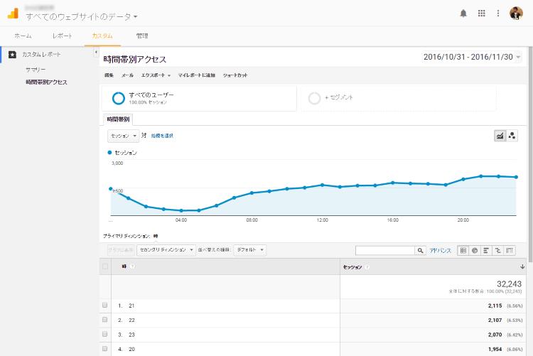 google-analytics-time-access14