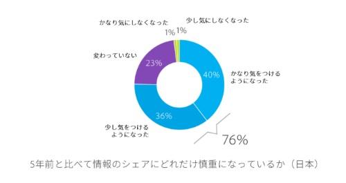 76%が5年前に比べ気を付けるようになった