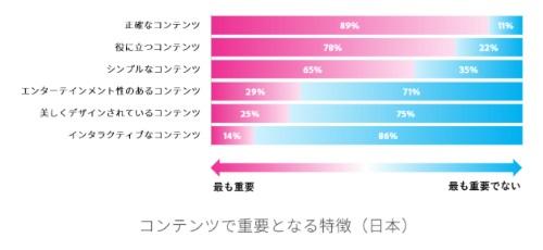 日本人が気にする3つの要素