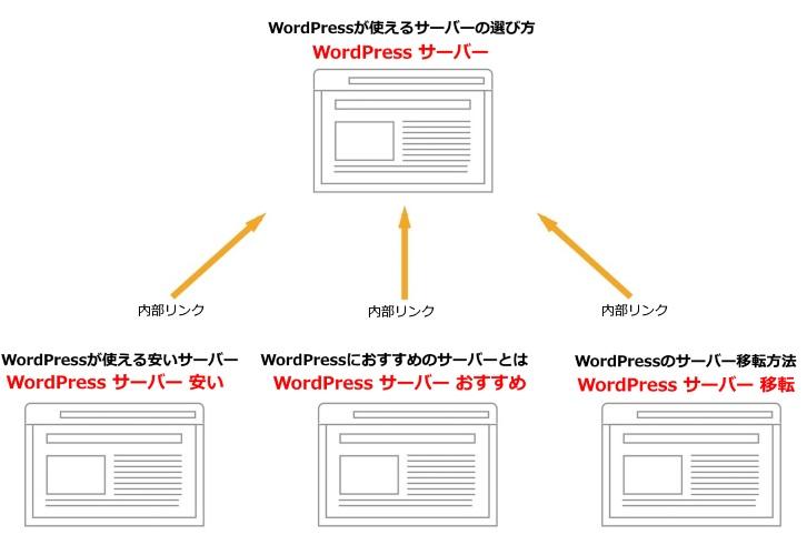 WordPressサーバーの例