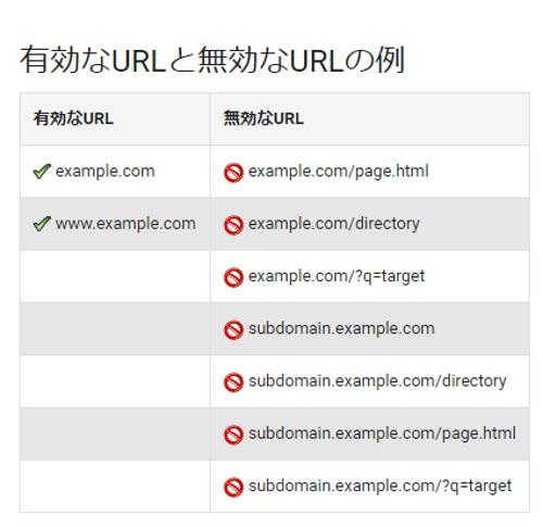 Googleアドセンス審査用ブログURL