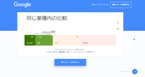 Test my site result2