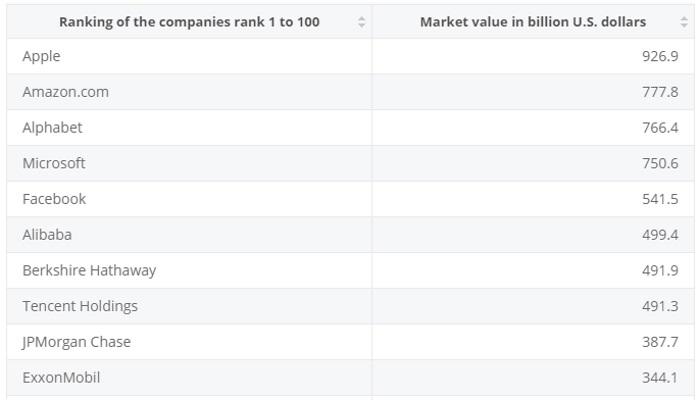 世界の時価総額ランキング