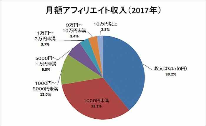 月3万円以上のアフィリエイト収入があるのは全体の5.7%