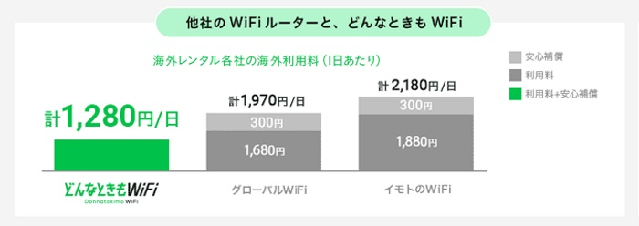 海外WiFi比較