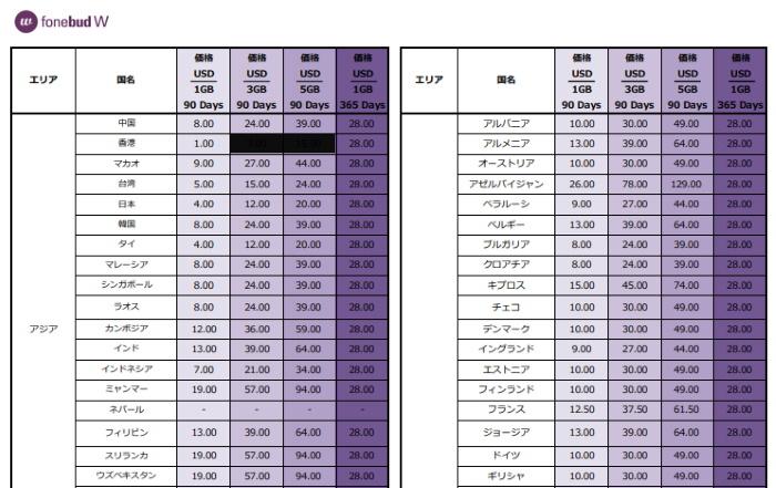 fonebudW料金表