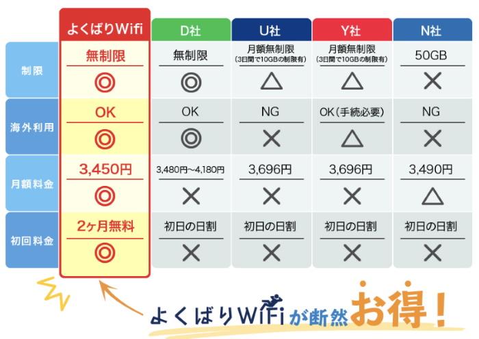 よくばりWiFiが業界最安値という表