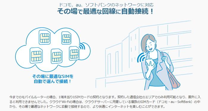 クラウドSIMとは? BBN Wi-Fi